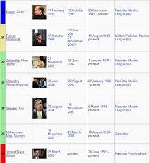 chaudhry muhammad ali biography in urdu rajput history of prime minister pakistan