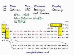 Development Of The Periodic Table Triads Dobereiner U0027s Contribution To Developing The Periodic Table