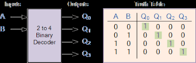Truth Table Calculator Binary Decoder Used To Decode A Binary Codes