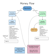 a smart system to track your money flow nerdwallet