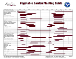 Vegetable Garden Planting Calendar by Gardening Buck Moore Feed And Pet Supply Llc