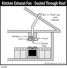 Kitchen Ventilation System Design Kitchen Exhaust System Design Rapflava