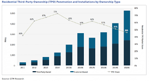 solar shift why more of your neighbors are buying that solar