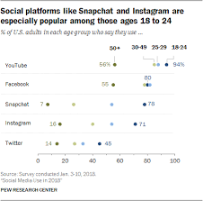 siege social mobile social media use 2018 demographics and statistics pew research center
