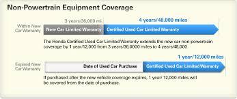 honda certified cars why buy honda certified used cars muller honda in highland park il