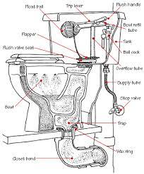 Bathtub Drain Mechanism Diagram How To Fix A Toilet