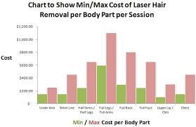 how much does laser hair removal cost on back average cost of laser hair removal hair free life