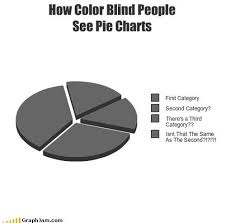 Blind Chart How Color Blind People See Pie Charts Pie Charts Funny Charts