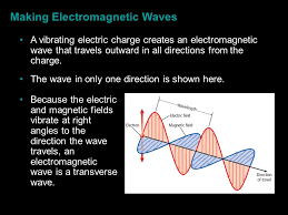 New York how do electromagnetic waves travel images Electromagnetic waves ppt video online download jpg