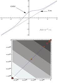 multi source information fusion model in rule based gaussian