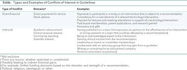 g i n principles for conflicts of interest in guidelines annals