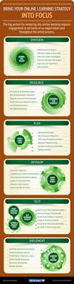 e learning strategy template 725 best e learning learning images on