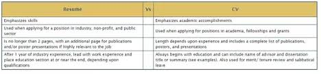 cv vs resume the differences should i submit a cv or resume for my graduate admission quora