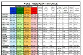sowing chart vegetables herbs and flowers theseedcollection