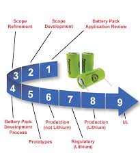 battery pack development timeline prototypes to product production