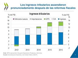 iva en mexico 2016 mexico 2017 estudios economicos de la ocde las reformas dan buenos