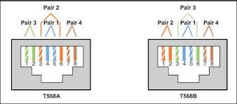 how to terminate and install cat5e cat6 keystone jacks fs com