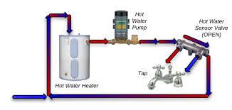 laing under sink recirculating pump top 7 water recirculator systems