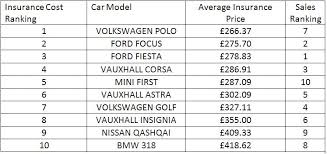 Estimated Car Insurance Cost by A And A Car Insurance Fhb Insurance