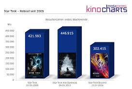 Kinoprogramm Baden Baden Media Control Media Control Kino Charts Vom Wochenende