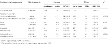 frontiers descriptive epidemiology of human thyroid cancer