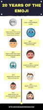 evolution emoji exploring expression