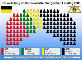 Wappen Baden Landtagswahl In Baden Württemberg 2006
