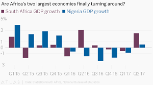 national bureau of statistics are africa s two largest economies finally turning around