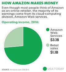 amazon black friday 2017 usa a foolish take amazon com makes most of its money from web services