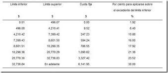 tablas y tarifas isr pagos provisionales 2016 y las nuevas tablas de isr 2012 para pagos provisionales apá el
