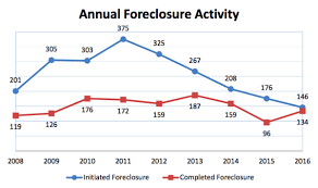 bureau of financial institutions foreclosures by maine dropped to pre recession levels