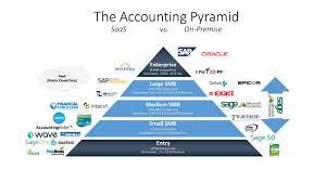 accounting software pyramid accounting pinterest accounting
