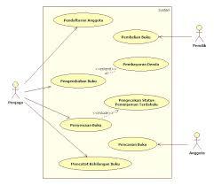 membuat use case skenario membuat use case dfd erd std dan flowchart my broadcaster