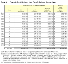 benefit cost analysis mndot