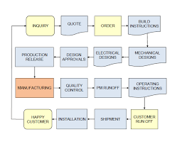 process flow chart service engineering inc