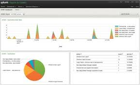 Dns Definition From Pc Magazine by Unified Event Monitoring With Splunk Linux Magazine