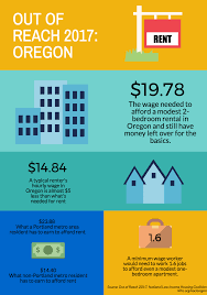 oregon s renters struggle to afford stable homes as rents grow donate