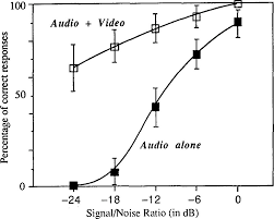 effects of phonetic context on audio visual intelligibility of
