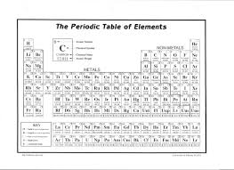 periodic table pdf black and white periodic tables of the elements in american english michael canov