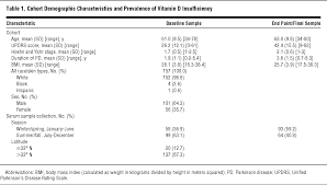 meters squared high prevalence of hypovitaminosis d status in patients with early