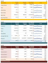 Free Excel Dashboards Templates Free Excel Dashboard Templates To Create Detailed Reports
