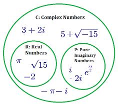 complex numbers brilliant math u0026 science wiki
