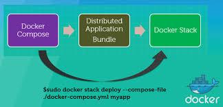 Docker Swarm Collabnix