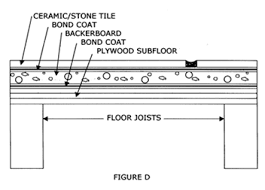 floor tile installation methods the tile