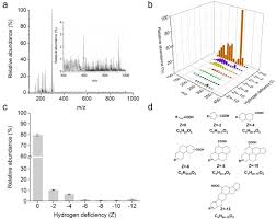 resolucion organica 5544 de 2003 notinet analysis of naphthenic acids by matrix assisted laser desorption