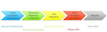 the challenge of migration u2013 determining windows azure migration