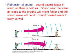 how fast does sound travel in air images How fast does sound travel in cold air jpg