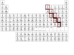 Periodic Table With Families Periodic Table Families Physical Science Aps With Craze At