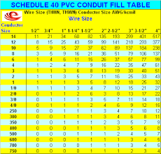 pvc conduit fill table pipe fill chart pvc unique conduit fill table calculator wiring