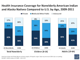 health coverage and care for american indians and alaska natives